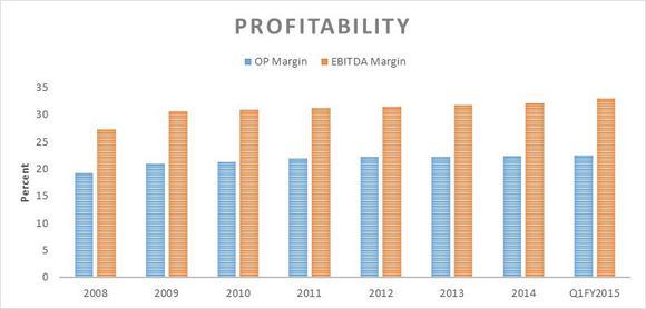 Px Profitability Chartcrtx
