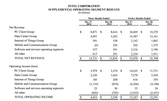 Intel Financial Table