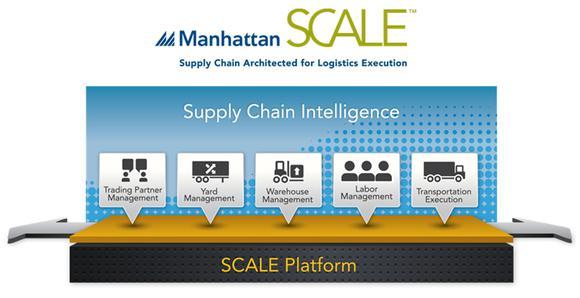 Manh Scale