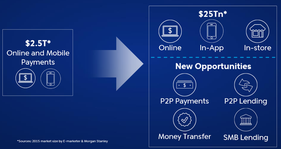 Paypal Opportunities