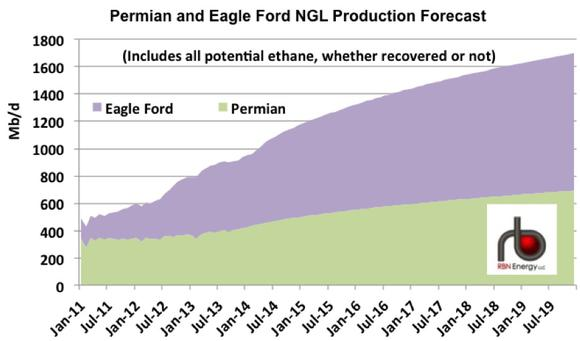 Permian Eagle Ford Ngl Production Forecast