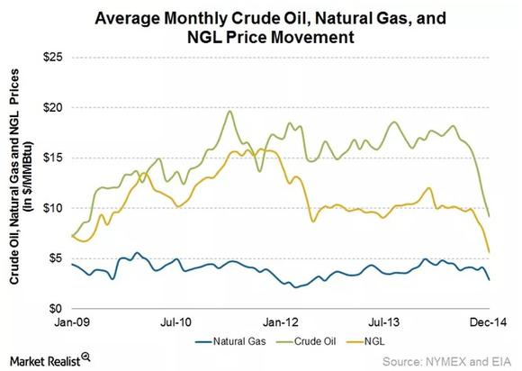 Williams Oil Pricengl Price Natural Gas Prices