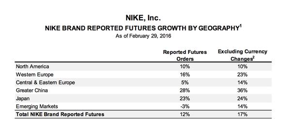 Nike Futures