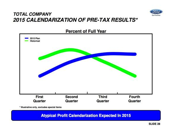 Ford Calendarization Profits