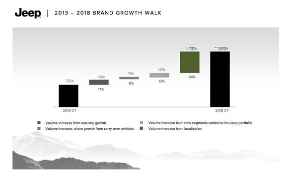 Jeep Growth Walk From