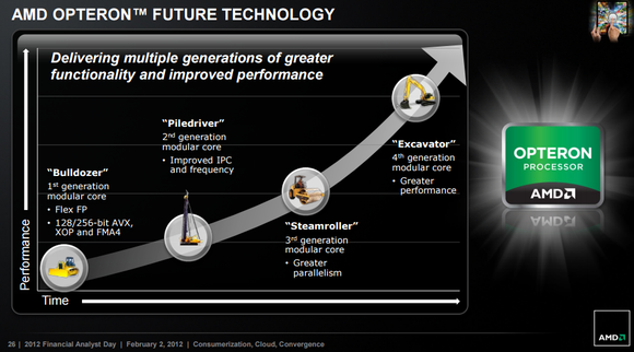 Future Opteron Tech