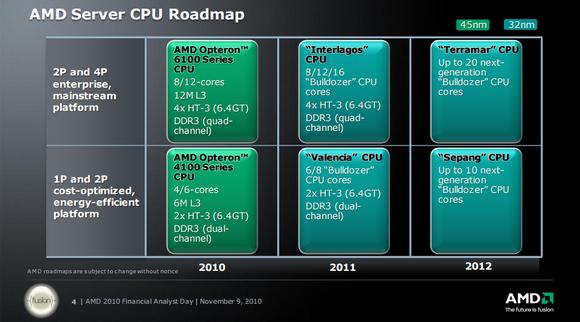 Server Roadmap