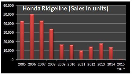 Honda Ridgeline Sales Figures