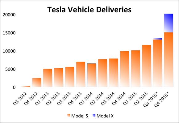 Tesla Model X Sales