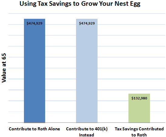 3 Pro Tips for Anyone Who's Confused About Roth IRAs