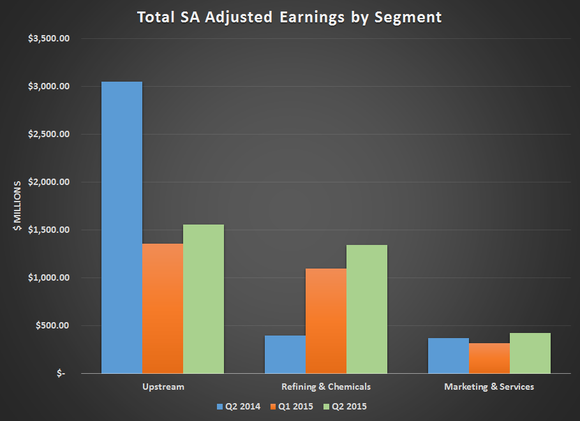 Tot Earnings