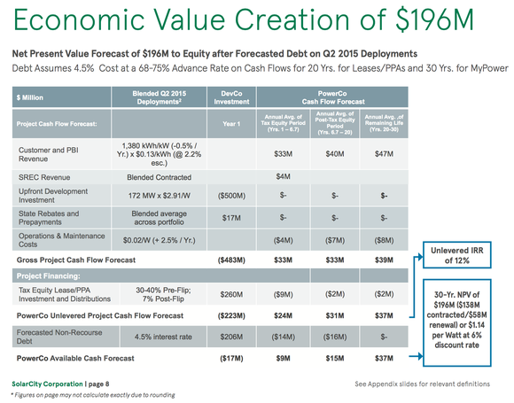 Solarcity Projections