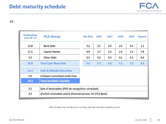 Fca Debt Maturity Schedule