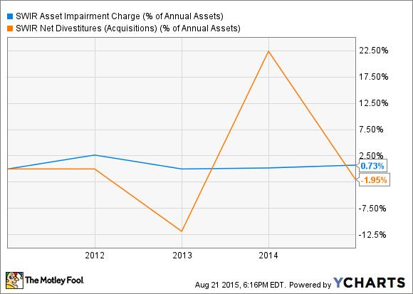 Swir Asset Impairment