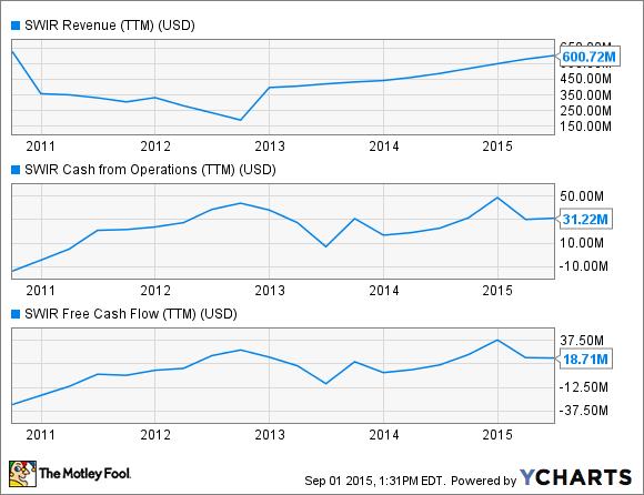 Swir Cash Flow