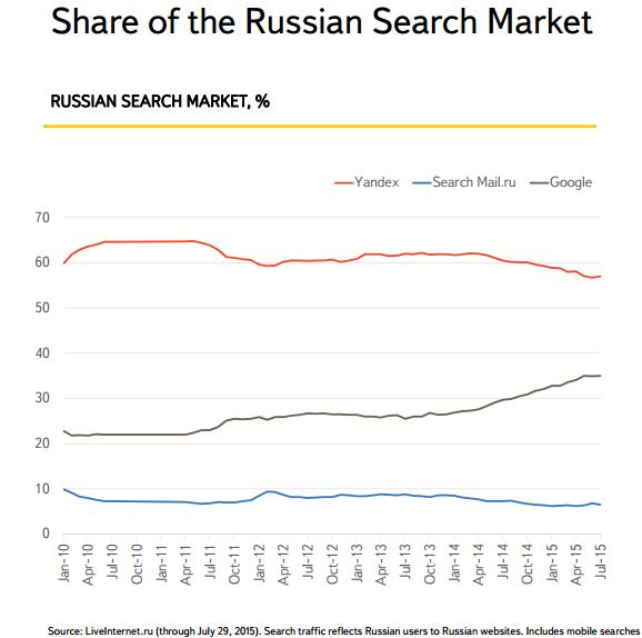 Yandex Share Q