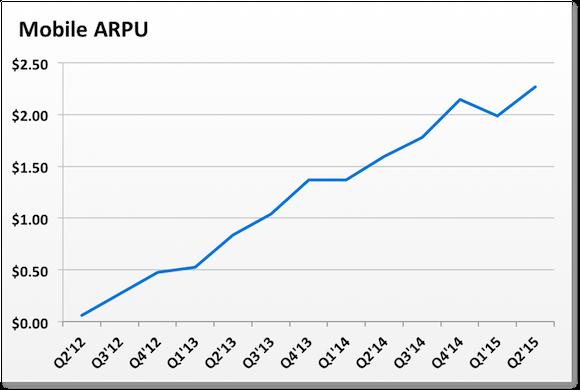 Fb Mobile Arpu