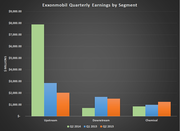 Xom Earnings