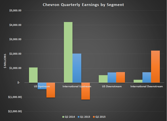 Cvx Earnings