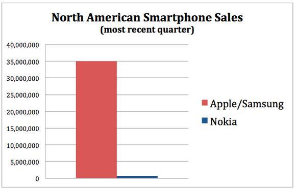 Smartphoneusnokia