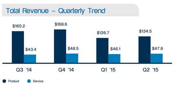 Stratasys Revenue By Segment