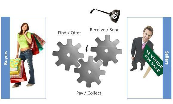 Meli Business Model