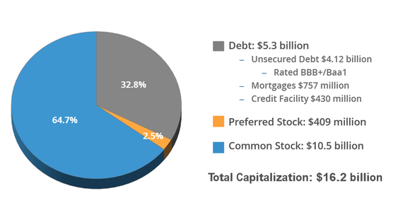 Realty Income Debt