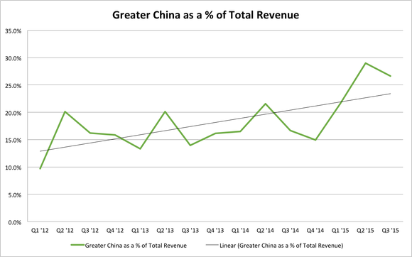 Apple China As Total Sales Corrected