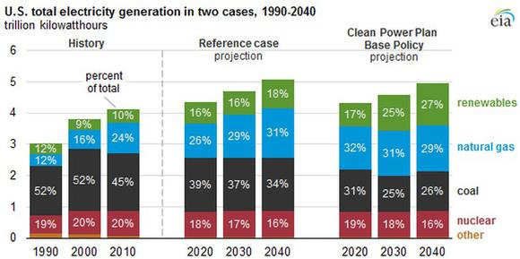 Coal V Natural Gas Generation Projections