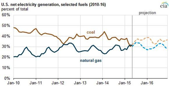 Coal V Natural Gas Generation