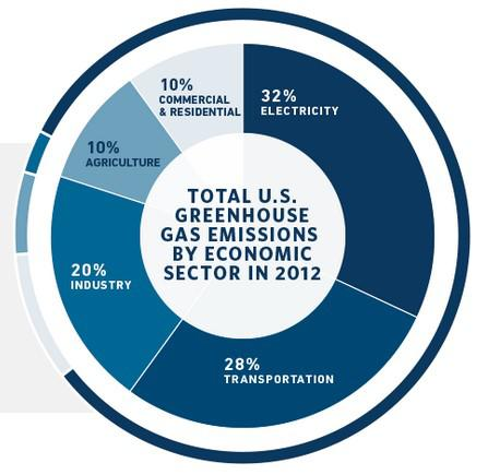 Us Carbon Emissions By Source