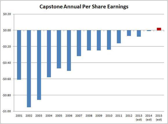 Capstone Per Share Data