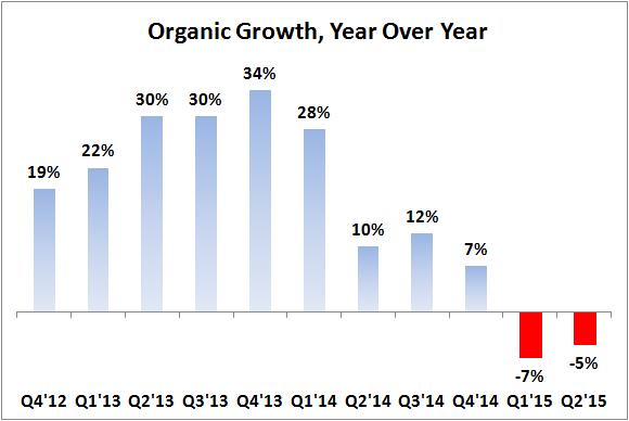 Ddd Organic Growth