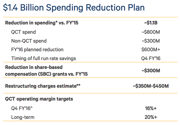 Qualcomm Restructuring Plan