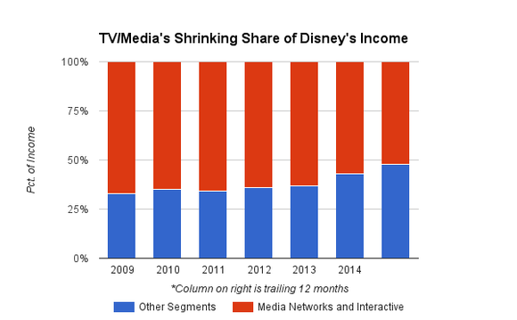 Disney Tv And Other Segments Chart
