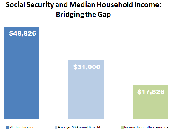 Gap Between Median Income And Ss Benefits