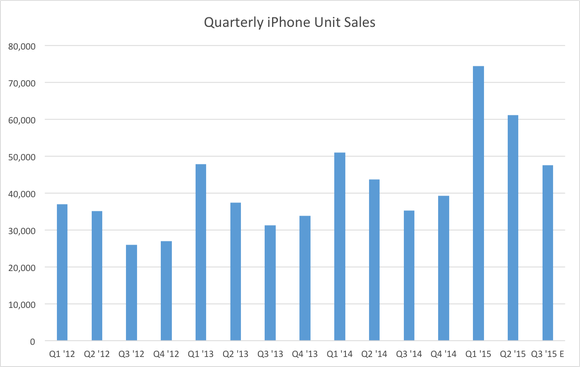 Apple Iphone Unit Shipments