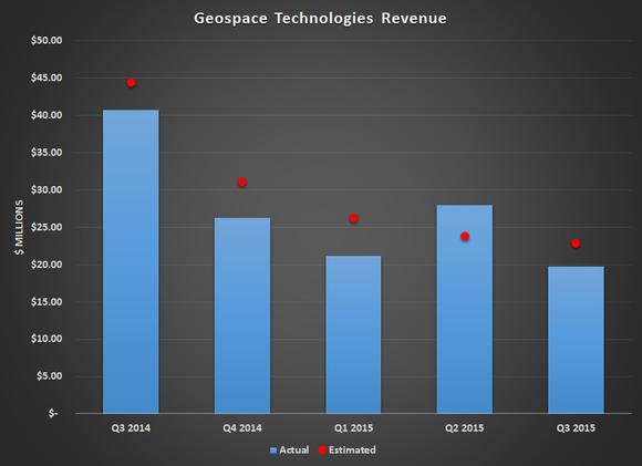 Geos Revenue