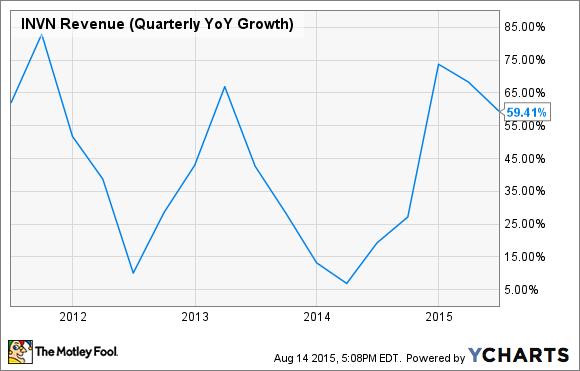 Invensense Revenue Growth