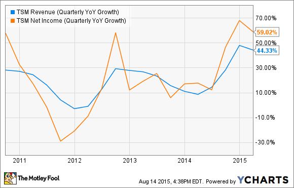 Rev And Profit Growth Tsmc