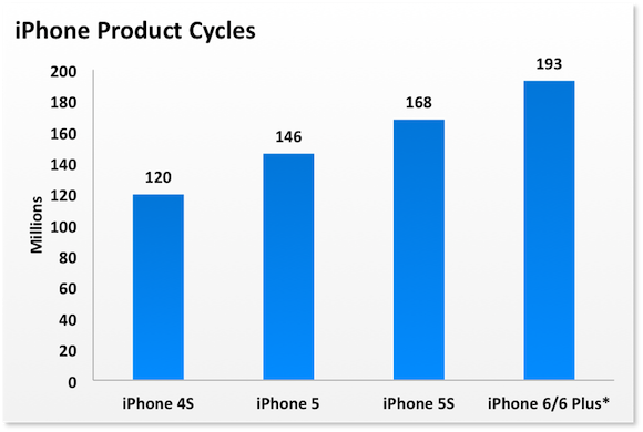 Iphone Product Cycles