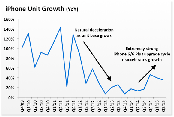 Iphone Unit Growth Labels