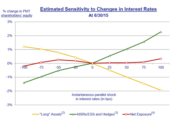 Pmt Interest Rate Sensitivity