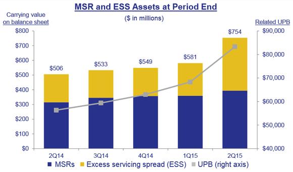 Pmt Msr Assets