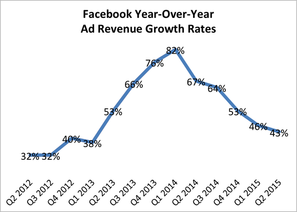 Facebook Revenue Growth Q