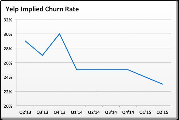 Yelp Churn