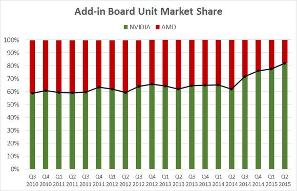 Nvidia Market Share Q