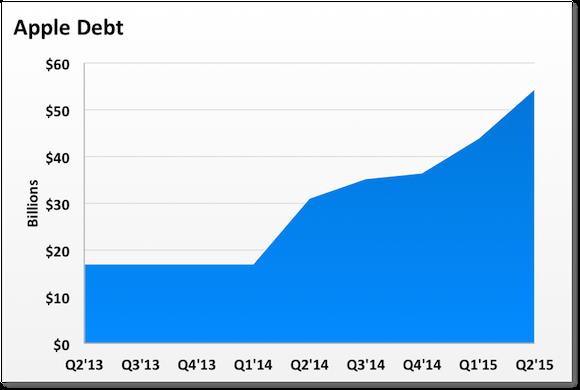Aapl Debt