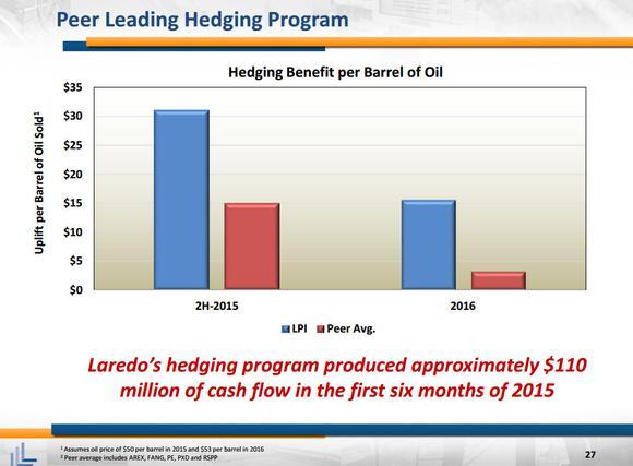 Laredo Petroleum Inc Hedges