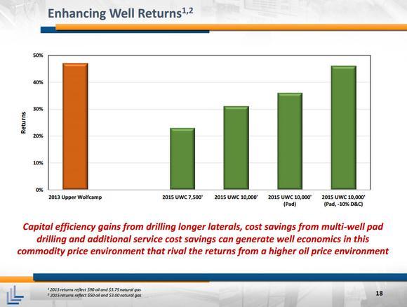 Laredo Petroleum Inc Returns